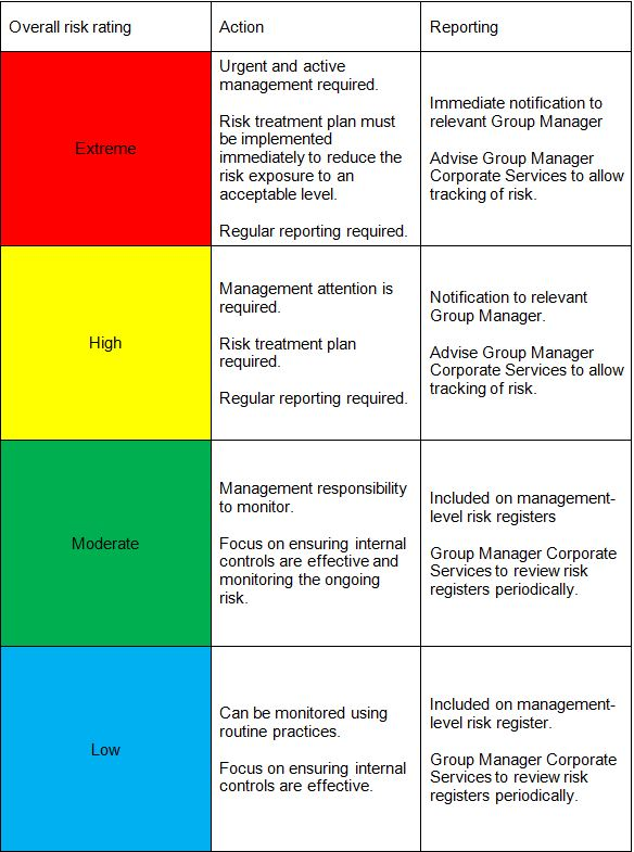 Risk Response Table