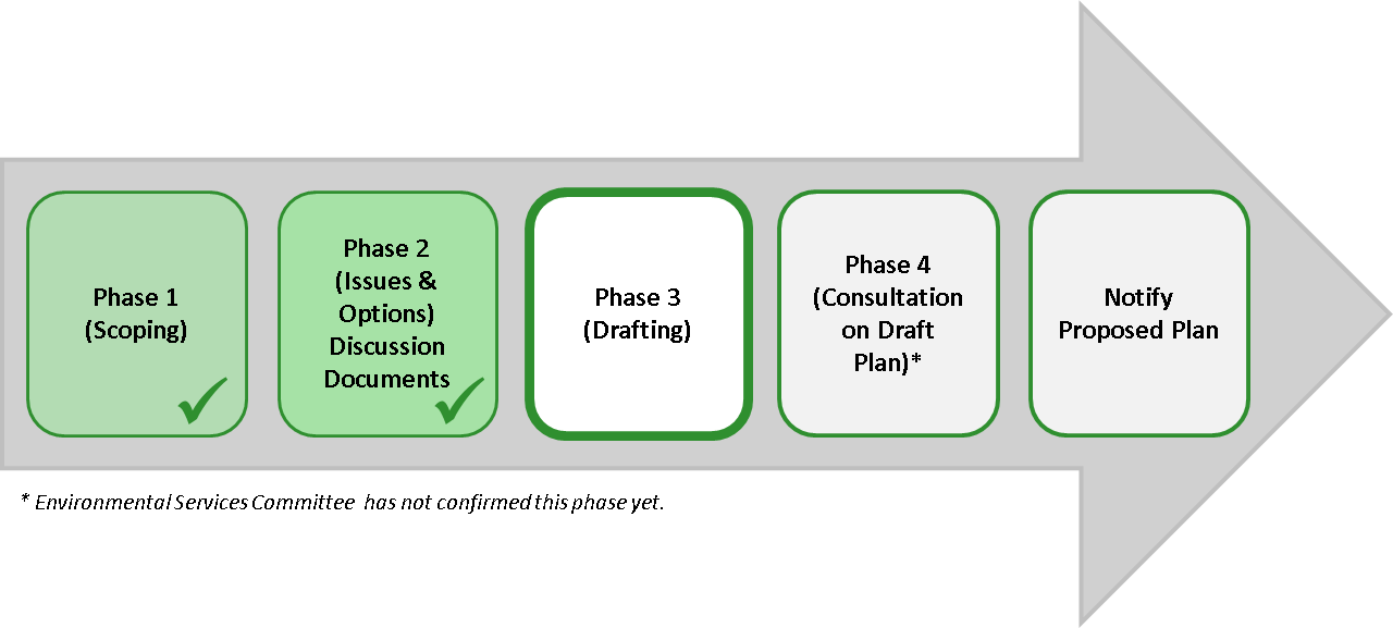Chart outlining the stages of the District Plan Review