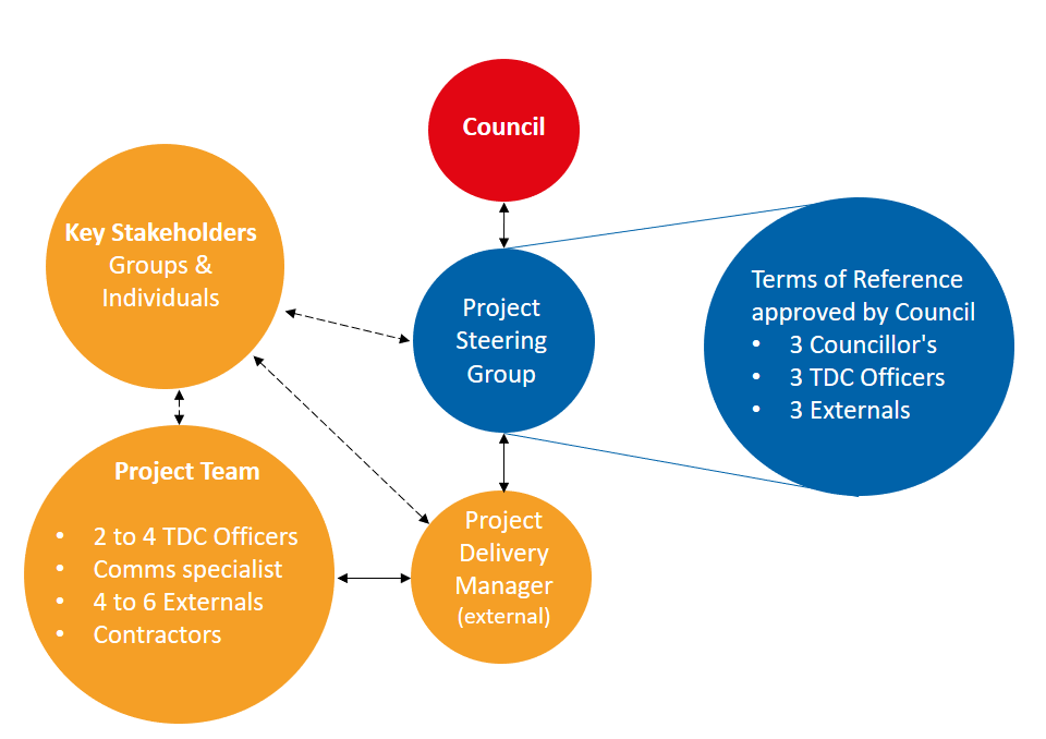 Graphic explaining how the consultation will take place